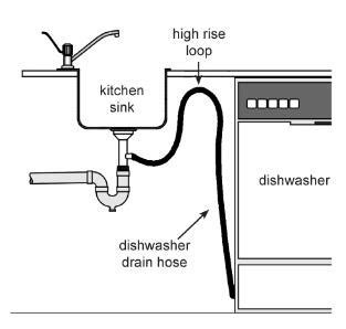 Dishwasher slowly fills with water after use   Home