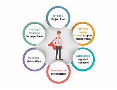 Project Team Responsibilities Involved Manager Management Members