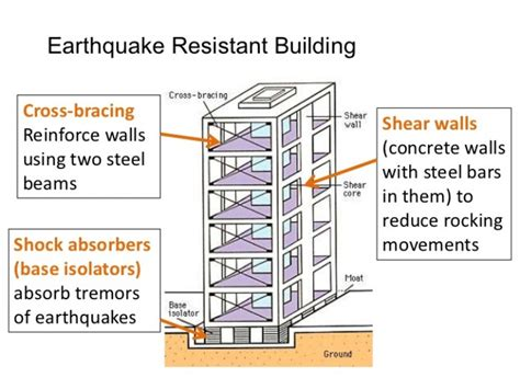 earthquake proof building design earthquake resistant building