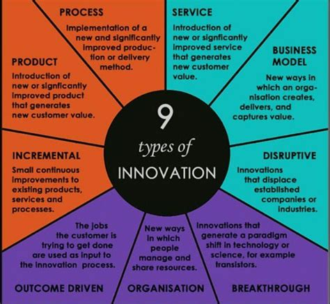 "Nick Kalavas On Twitter ""9 Types Of #innovation In"