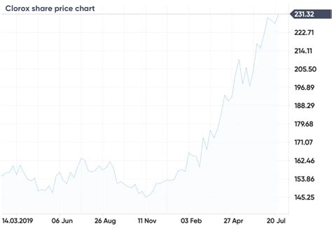 So is gbtc stock a buy right now? Best High Risk Stocks Right Now How To Make Money Selling ...