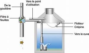 Filtration De L Eau : le syst me de r cup ration d eau de pluie 4 le ~ Premium-room.com Idées de Décoration