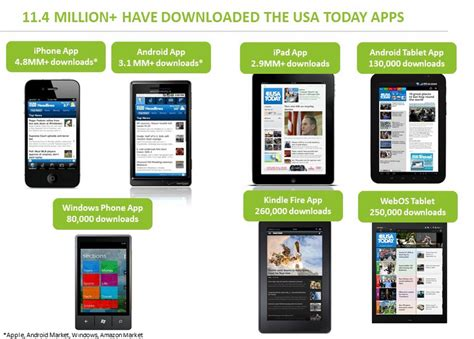 Usa Today's Internal App Stats Show Amazon's Kindle Fire