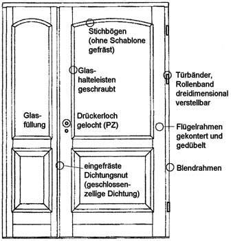 Fugenausbildung Und Dichtungen by Gestaltung Und Konstruktion Haust 252 Ren Bm