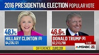 Democrats' Popular Vote Advantage Is Growing But That May ...