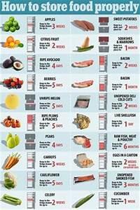 Frozen Food Expiration Chart Refrigerator Freezer