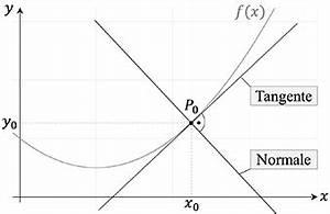 Tangente Und Normale Berechnen : tangentengleichung sekantengleichung studyhelp ~ Themetempest.com Abrechnung