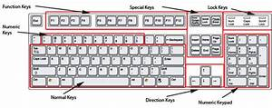 Module 1.2 – Using the Keyboard | Cottages of Hope