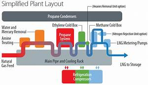 Natural Gas Liquefaction Process Flow Diagram