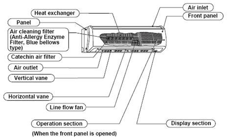 mitsubishi ductless air conditioner heat pump faq ductlessca