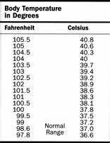 Pounds To Kilos Conversion Chart Printable Celsius Fahrenheit Temperature Conversion