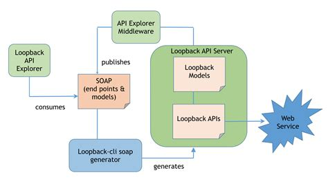 connecting  soap web services loopback documentation