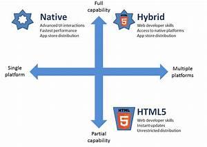 Mobile Application Development Methodology Tatvasoft