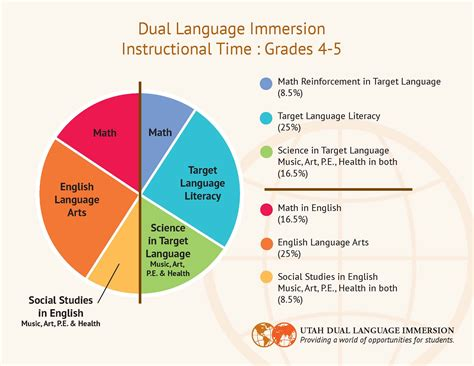 instructional time pie charts dual immersion american leadership
