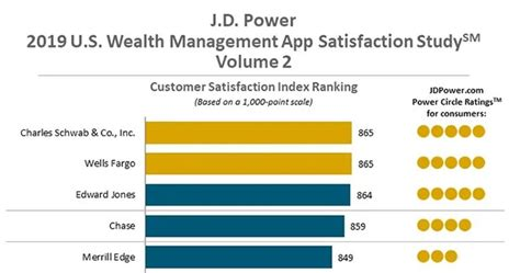 Jd power is the company that takes the survey from the vehicle owners and if you are one of the new buyers of any vehicle, j. JD Power survey shows wealth management apps falling short | Mobile Payments Today