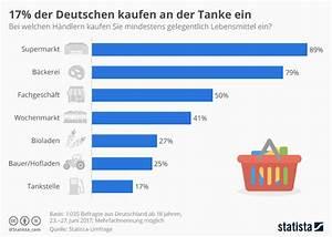 Online Lebensmittel Kaufen : infografik 17 prozent der deutschen kaufen an der tanke ~ Michelbontemps.com Haus und Dekorationen