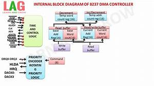 Internal Block Diagram Of 8237 Dma Controller  U0939 U093f U0928 U094d U0926 U0940