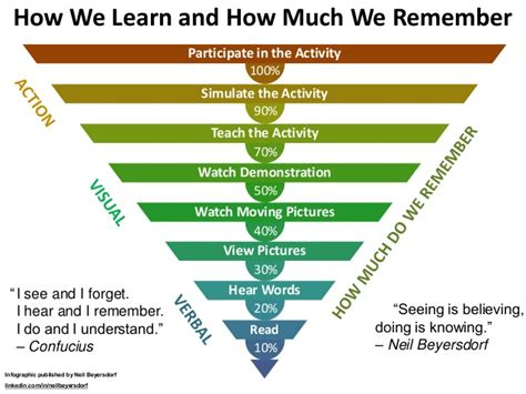 How We Learn And How Much We Remember