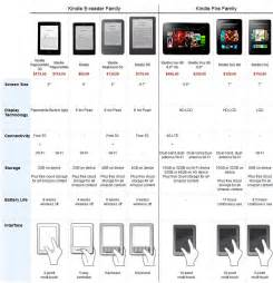 Amazon Kindle Comparison Chart