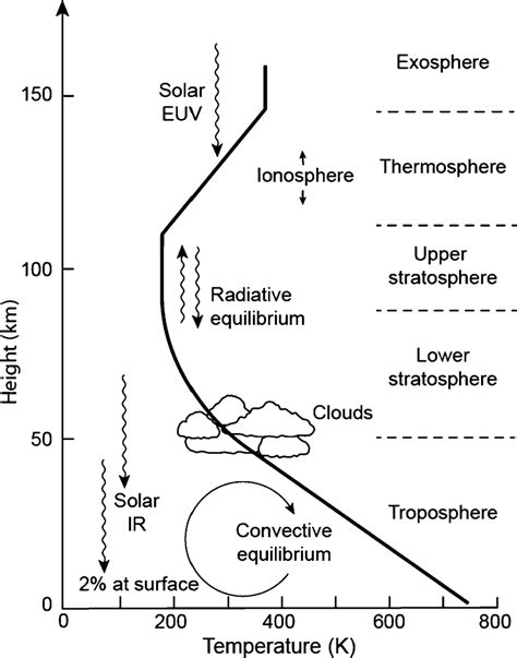 layers of the venus worksheet a diagram of the vertical temperature profile in