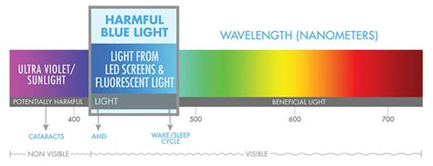 blue light wavelength sleep longer and deeper by fixing this simple issue in