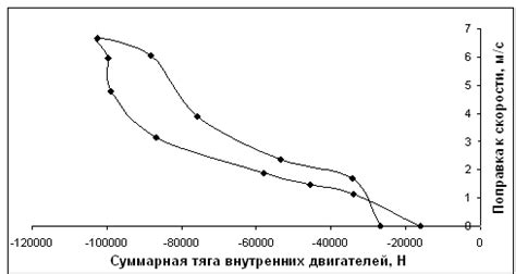 Сила ветра . онлайн калькулятор . скорость ветра мсек