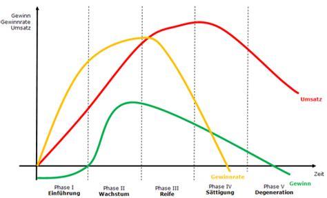 produktlebenszyklus quality services wissen gmbh