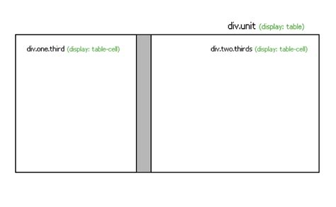 css fixing cell spacing for corner cells for div display