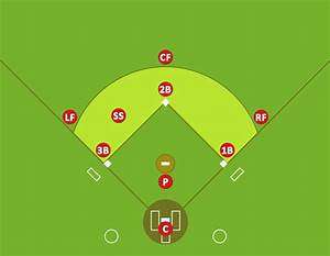 Infield Positioning For Baseball Situations
