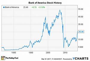 Bank of America Stock History: Will the Banking Giant Ever ...