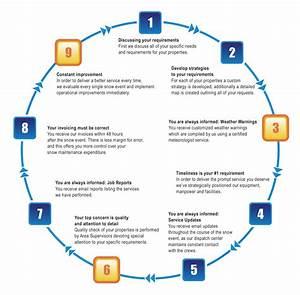 Snow Removal Service Process | Everest Snow Management
