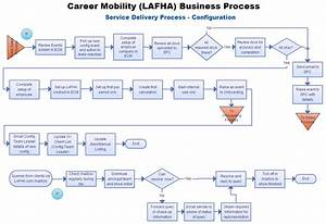 Delivery Process Flow Chart  U2013 Home Delivery Processlow