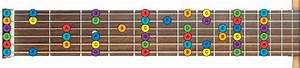 Guitar Neck Diagram