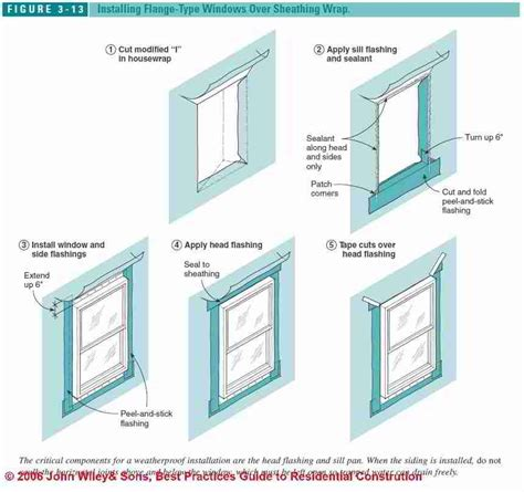 Exterior Window Sill Installation by Best Practices Details For Exterior Doors New