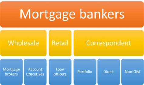 types  mortgage lenders  truth  mortgage