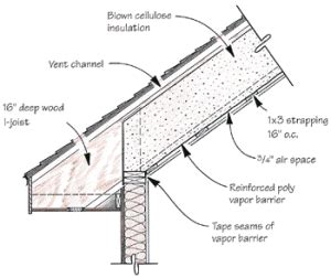 energy efficient cathedral ceilings jlc building envelope framing insulation
