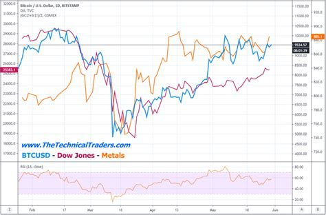Now both have cooled off. Comparing Bitcoin to Other Sectors - Risk vs. Value - Mining Stock Education