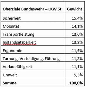 Kosten Nutzen Rechnung : kosten nutzen berechnung einer nutzungsdauerverl ngerung ~ Lizthompson.info Haus und Dekorationen