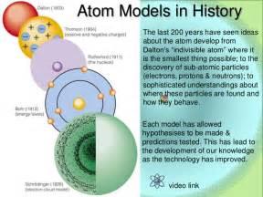 Atomic Atom Basics Structure