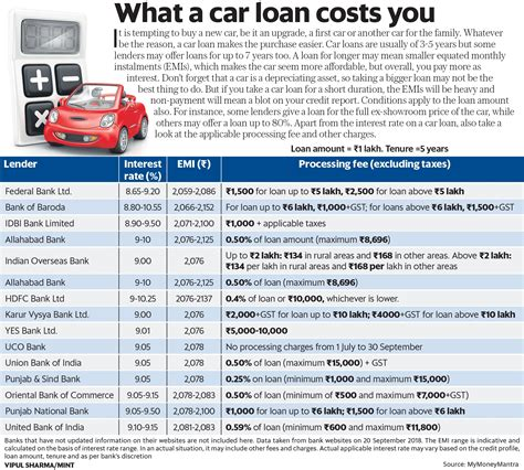 Walking into a dealership with preapproved financing is an. Car loan comparison: Interest rate, EMI, processing fee ...
