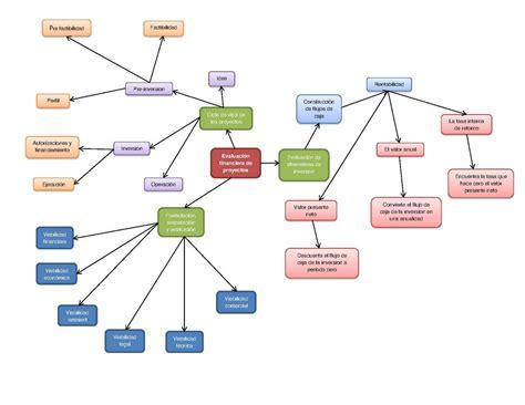file evaluacion financiera de proyectos mapa conceptual