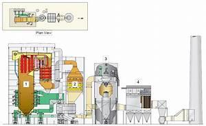 Newmont Mining Ts Power Plant