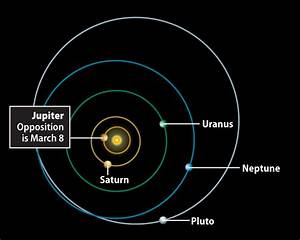 The planets in their orbits