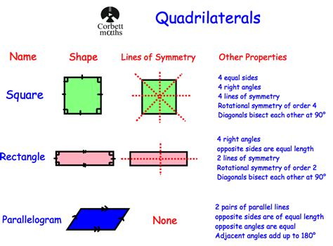 Glossary Of Terms Commonly Used In Primary Revision Quadrilaterals Revision Corbettmaths
