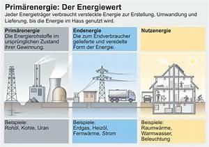 Energiewert Berechnen : das 2000 watt konzept stadt z rich ~ Themetempest.com Abrechnung