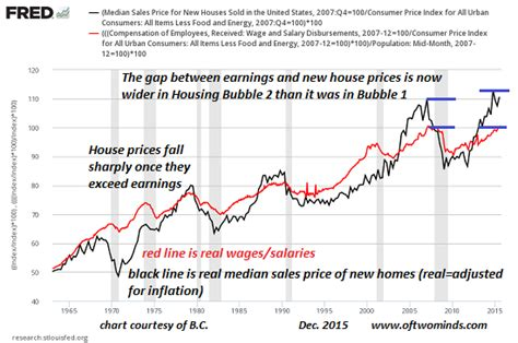 housing bubble  exposed   simple chart  hedge