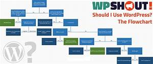 When To Use Wordpress  The Flowchart