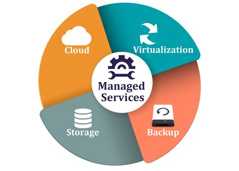 Why You Need To Consider Managed Services Now Pei