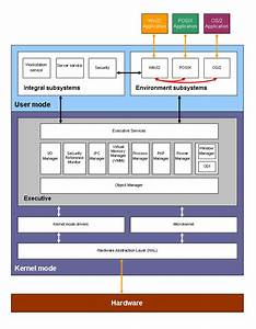 Example Of Block Diagram