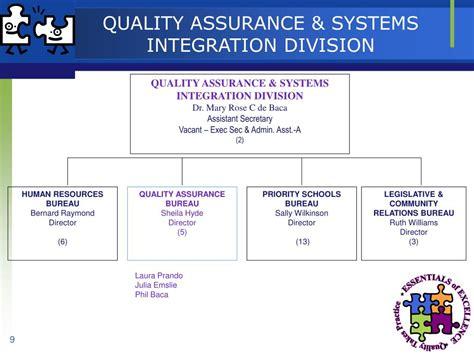 assurance bureau ppt focused conversation powerpoint presentation id 322240
